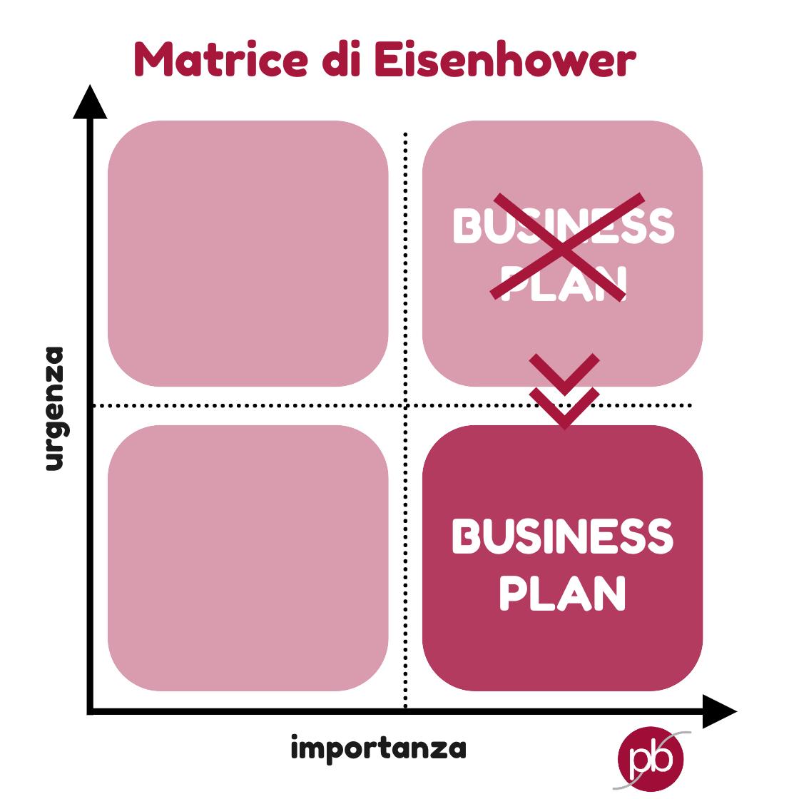 matrice-eisenhower-priorità-organizzazione-urgenza-pianobis-businessplan